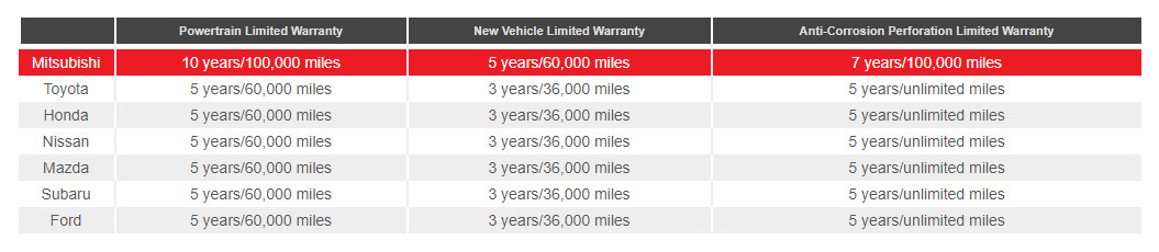 Mitsubishi Warranty Information