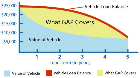 Gap Protection Car Loan