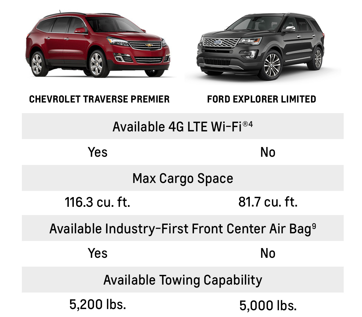 2014 Ford Explorer Towing Capacity >> Compare Chevrolet And Ford Vehicles Weseloh Chevrolet