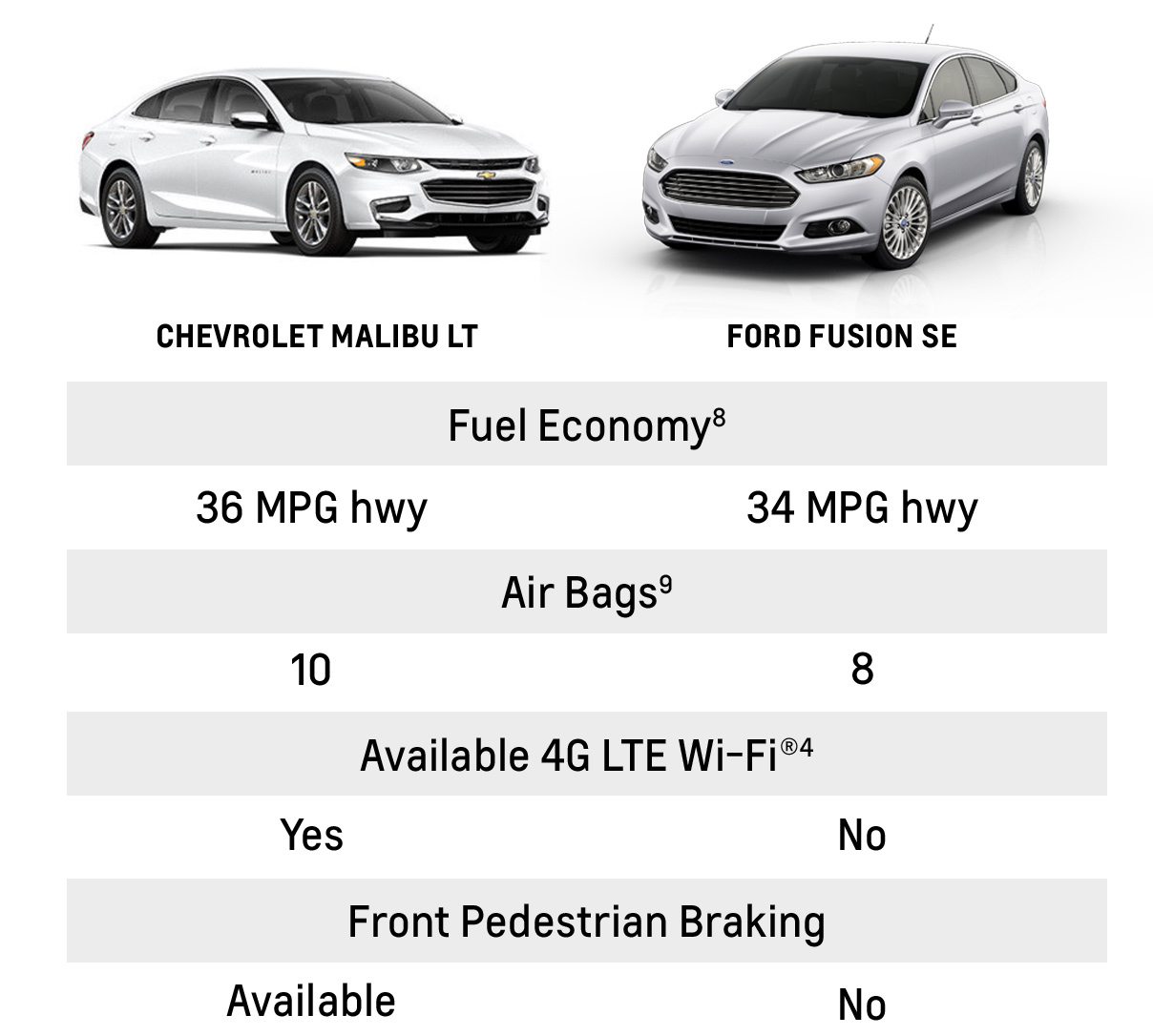 COMPARE CHEVROLET AND FORD VEHICLES - Weseloh Chevrolet