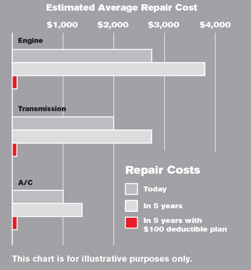 Estimated Average Repair Cost Chart