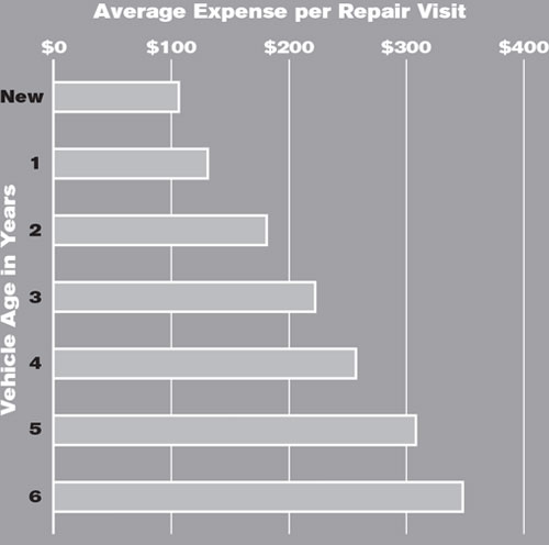 Average Expense per Repair Visit Chart