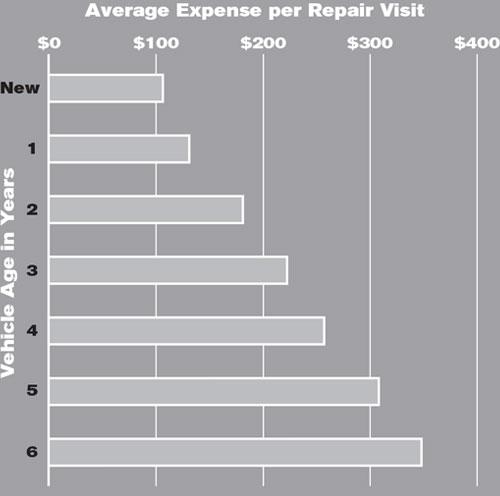 Average Expense per Repair Visit Chart