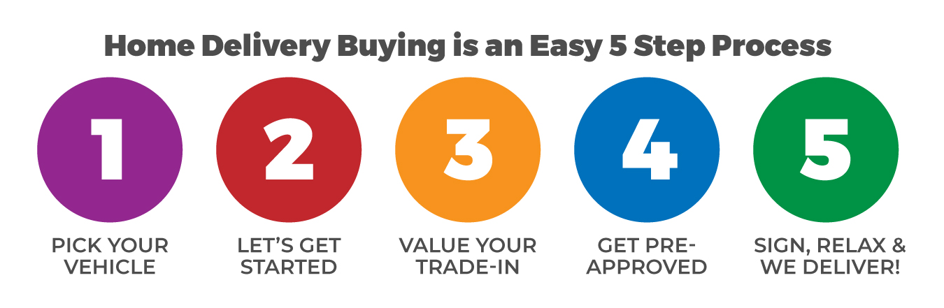 Home Delivery Buying is an Easy 5 Step Process