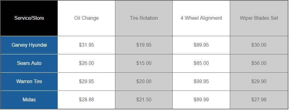 Service comparison chart