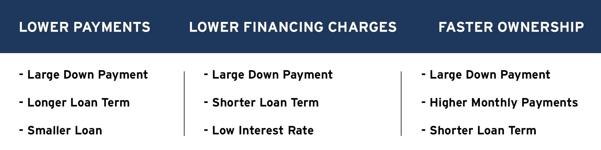 Mazda finance tips