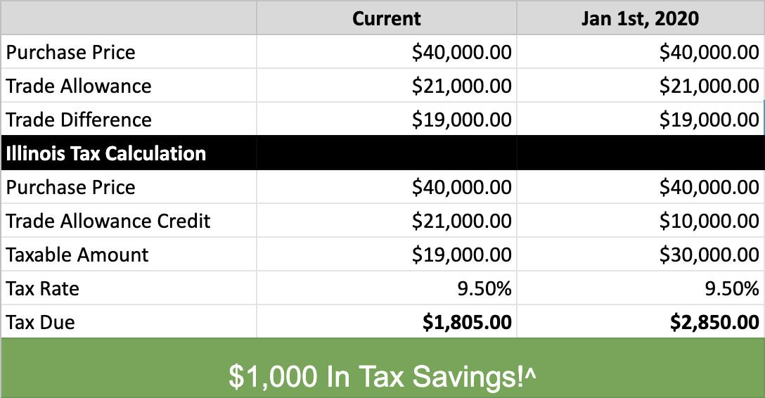 Evergreen Kia | New Illinois Tax Law