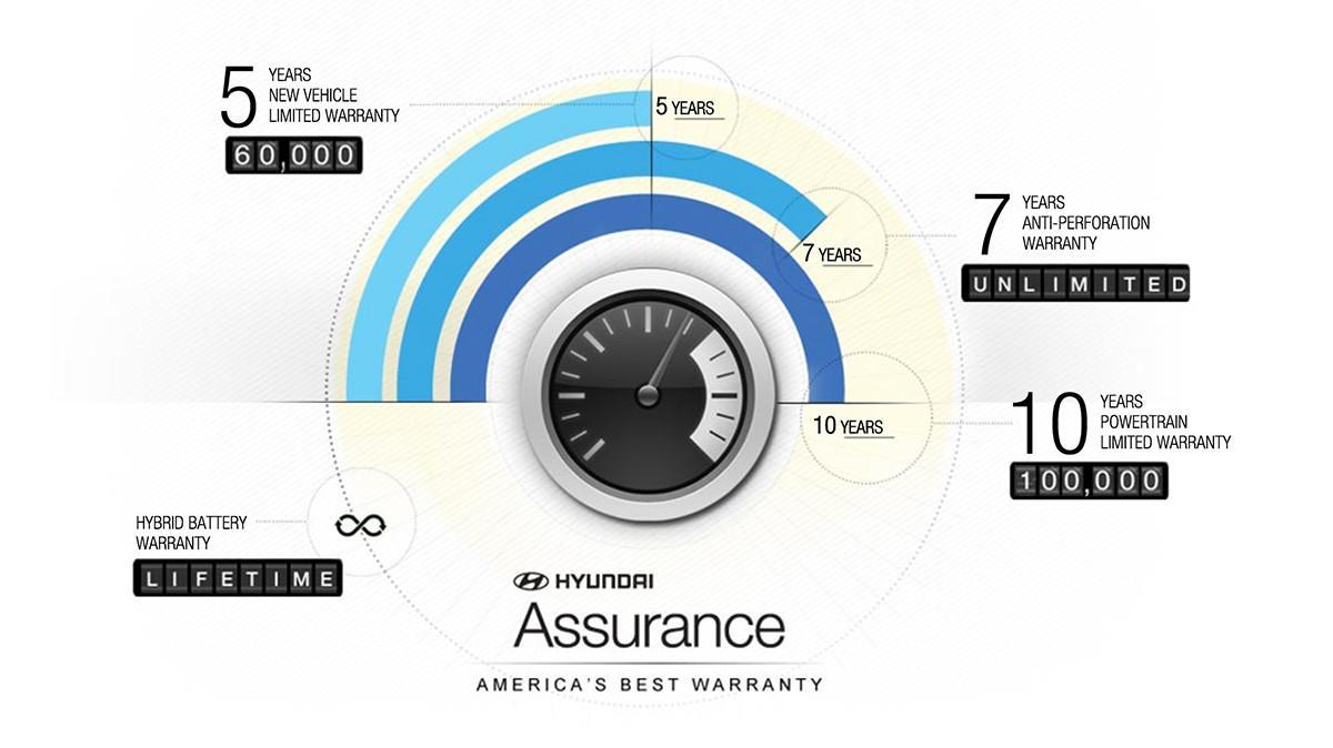 Hyundai Assurance America's Best Warranty