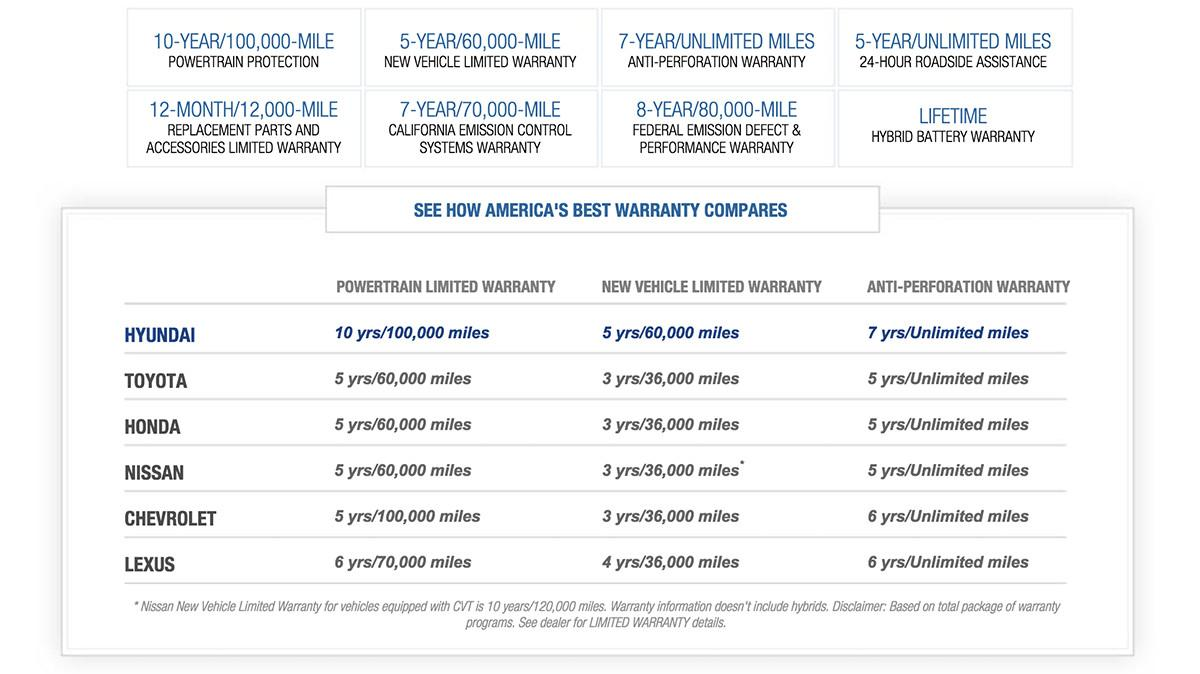 See how America's Best Warranty Compares
