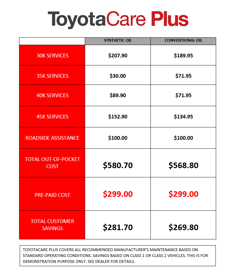 Toyota Care Plus >> Toyotacare Plus Coad Toyota