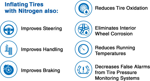 Nitrogen The New Standard For Tire Inflation Gillespie Ford