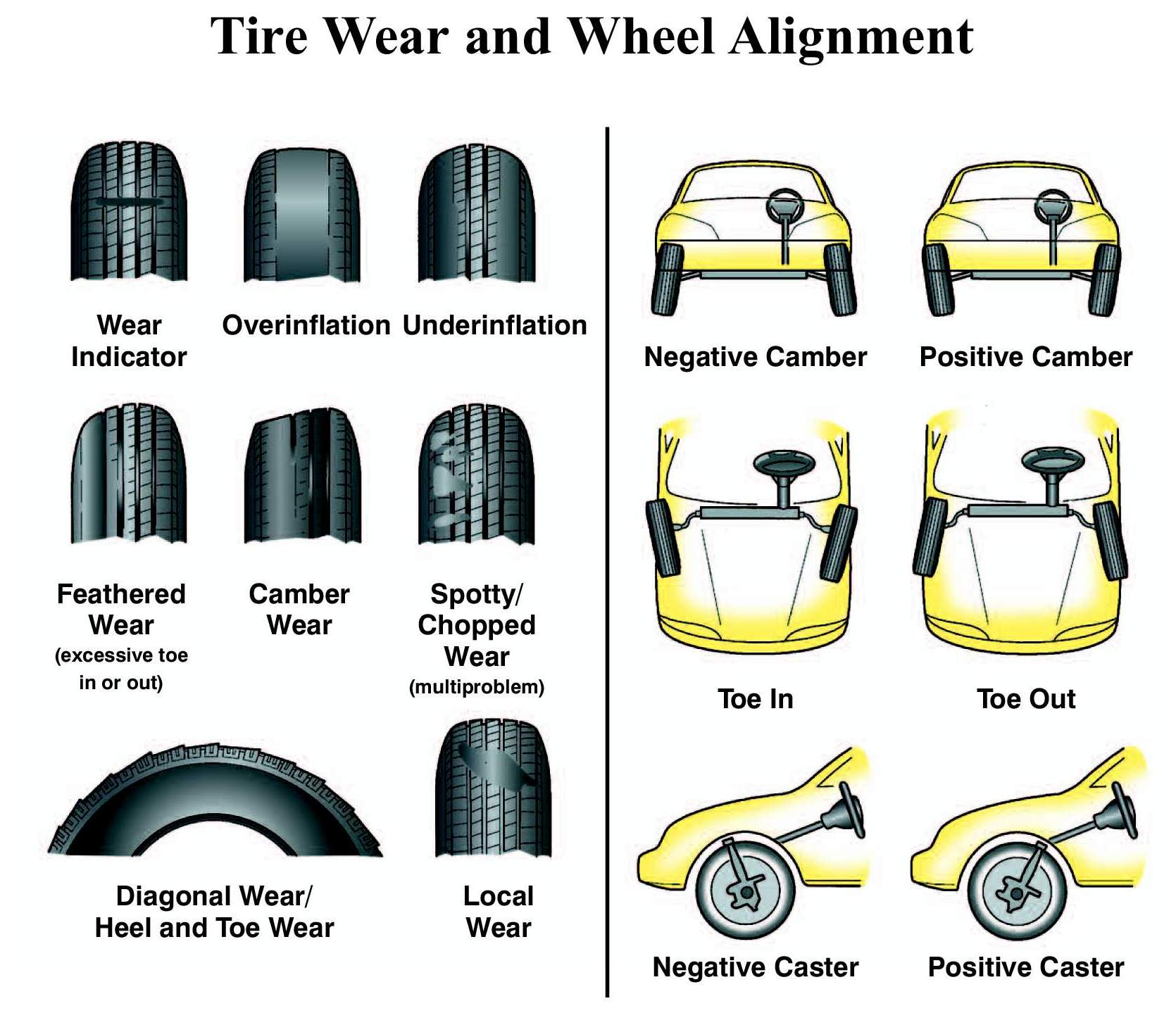 Tyre Wear Indicators >> Tire Alignment: What You Should Know - Jim Falk Motors