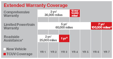 Toyota Care Complimentary Maintenance Plan Coverage Available For MY10  Vehicles And Newer. Covers Normal Factory Scheduled Service.