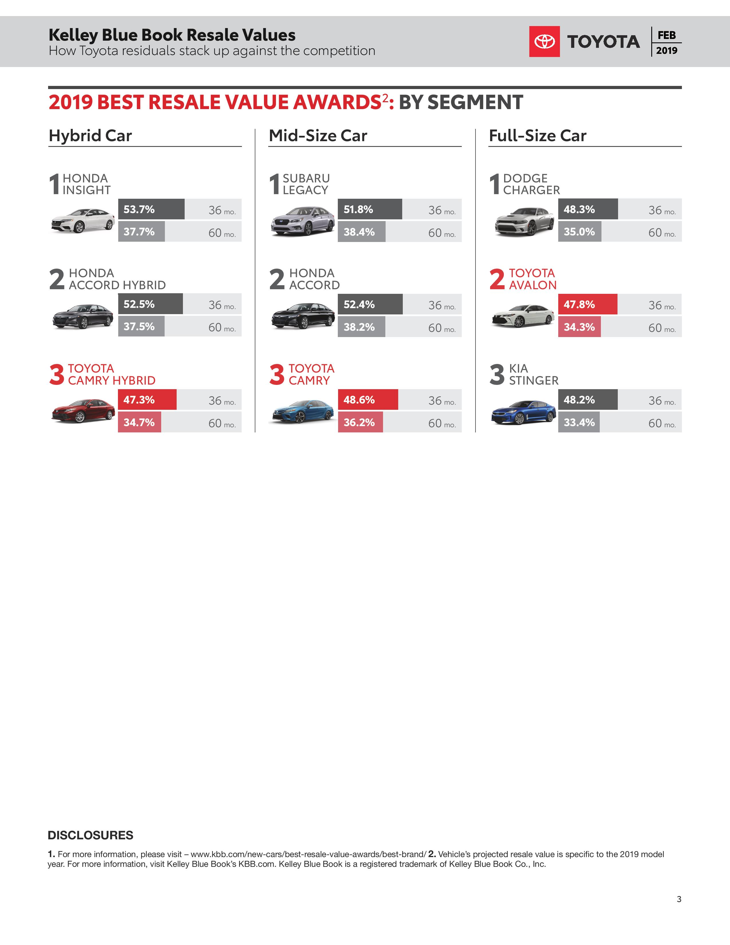 Kelley Blue Book Resale Values - Heart City Toyota