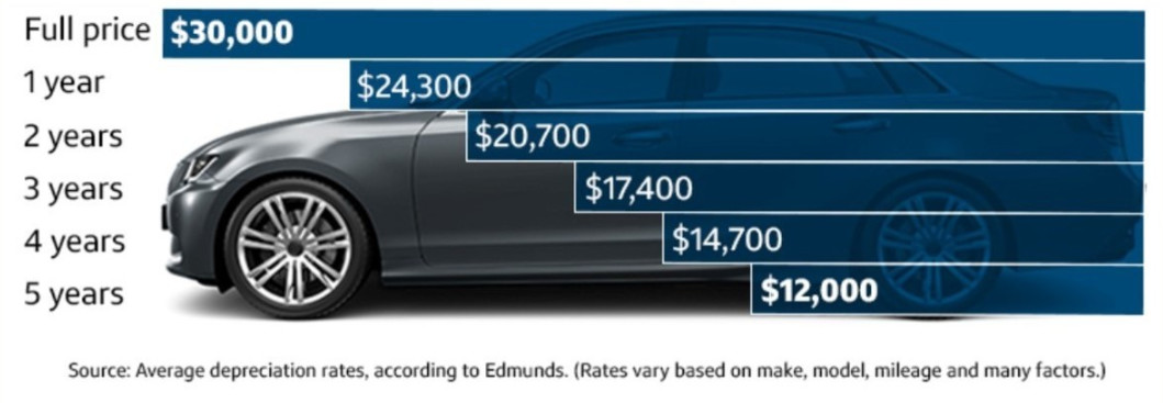 Should I buy a new or used car? Why do cars depreciate? Cars lose 40% of their value in just 4 years.