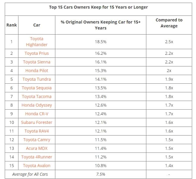 Toyota Dominates the Top 15 cars owners keep for 15 years or longer